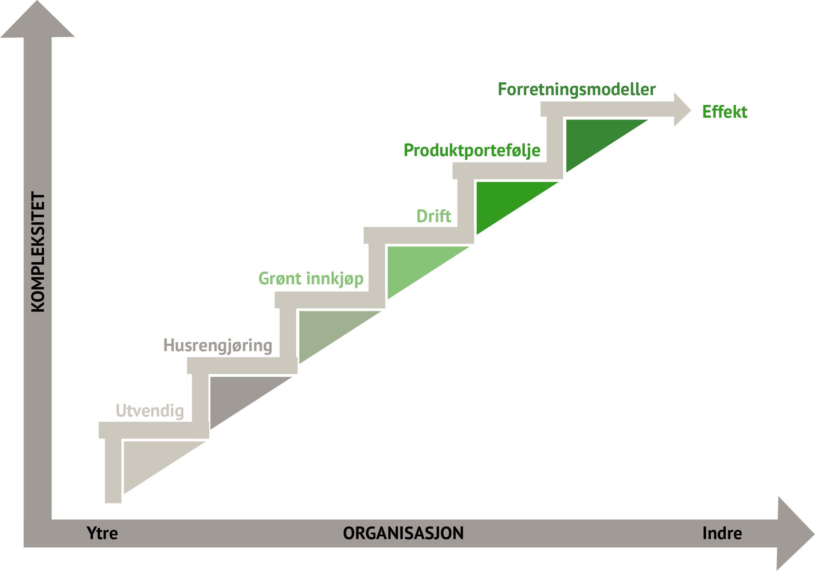 Strategi for grønn vekst - Millum